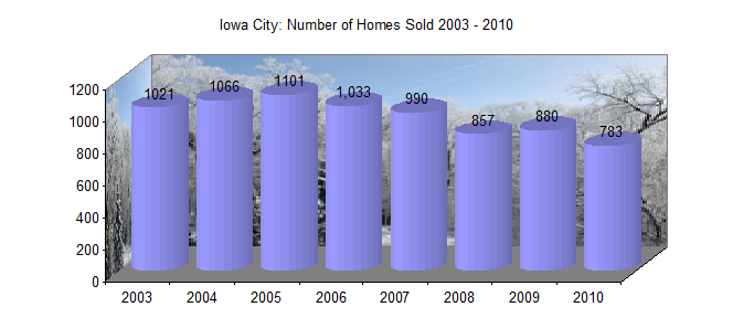 Homes sold Iowa City 2003 - 2010