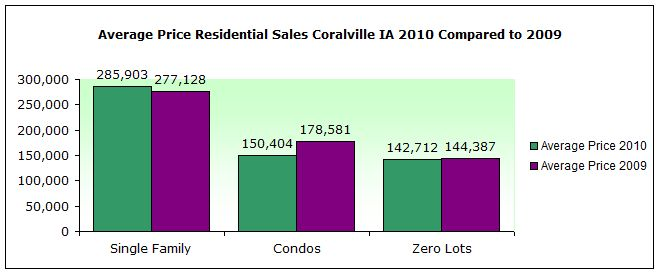 Average Price Residential Sales Coralville IA 2010 Compared to 2009