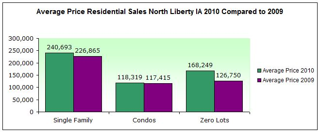 Average Price Residential Sales North Liberty IA 2010 Compared to 2009
