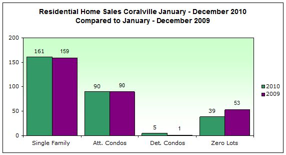 Residential Home Sales Coralville IA 2010 compared to 2009