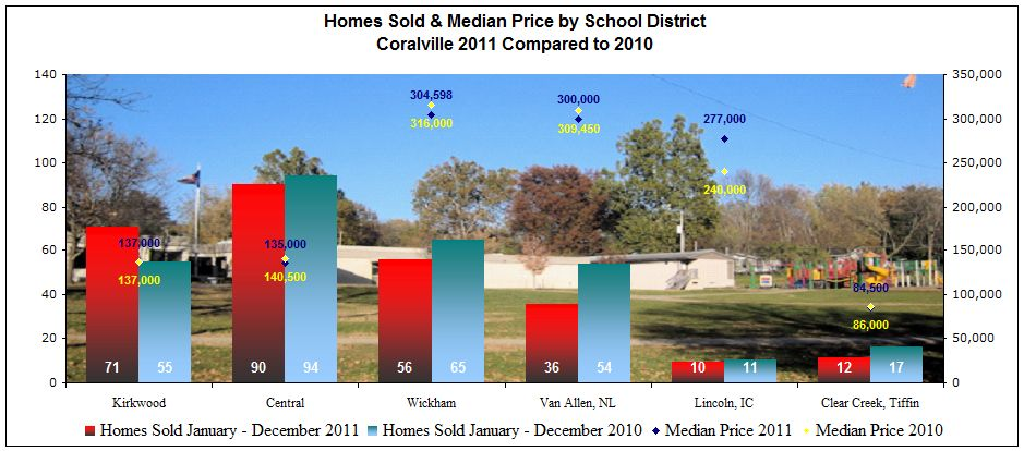 Homes sold + median price Coralville 2011 compared to 2010