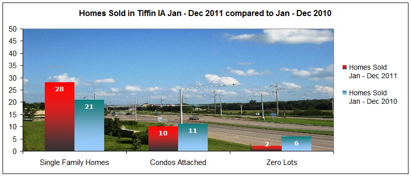 Homes sold in Tiffin IA January through December 2011