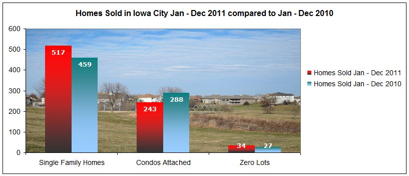 Single family homes, condos and zero lots sold in iowa city January through December 2011