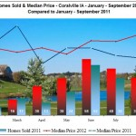 Homes sold and home prices Coralville January - September 2012