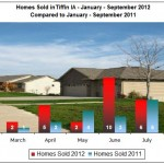 Homes Sold in Tiffin IA January through September 2012