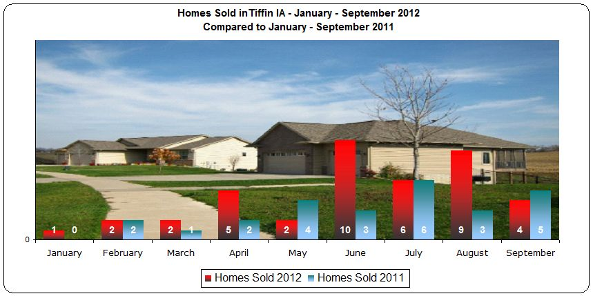 Homes sold in Tiffin January through September 2012