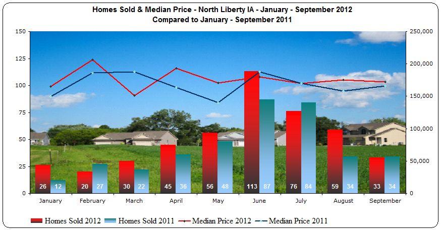 Market snapshot North Liberty IA January - September 2012