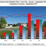 homes sold and median prices Iowa City January - September 2012