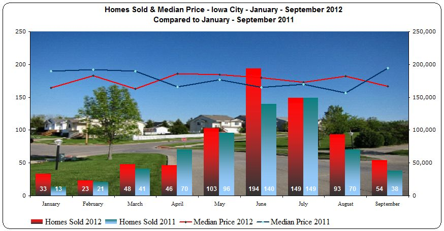 Iowa city real estate market report january september 2012 for Home builders iowa
