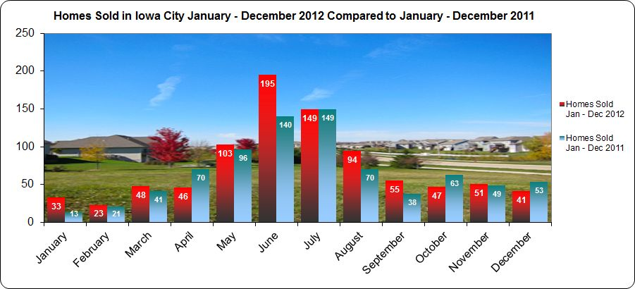 Chart showing number of homes sold in Iowa City January - December 2012