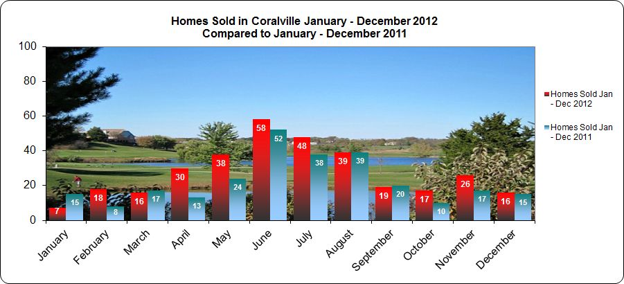 Homes sold in Coralville IA January - December 2012