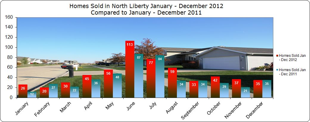 Homes sold in North Liberty IA January - December 2012 - Chart
