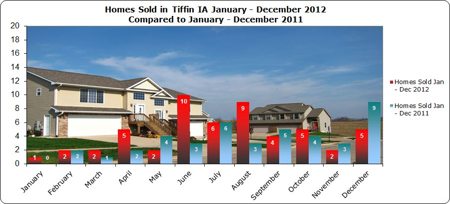 homes sold tiffin ia january - december 2012