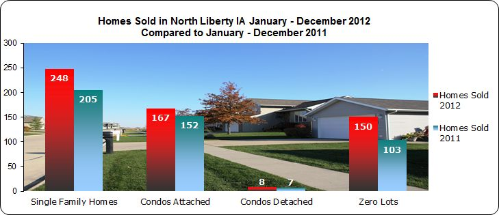 single family homes - condos - zero lots sold north liberty 2012
