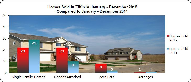 Single family homes, condos and zero lots sold in Tiffin IA 2012
