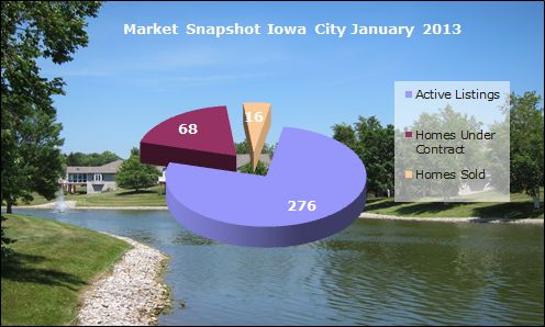 Iowa City Market Update January 2013