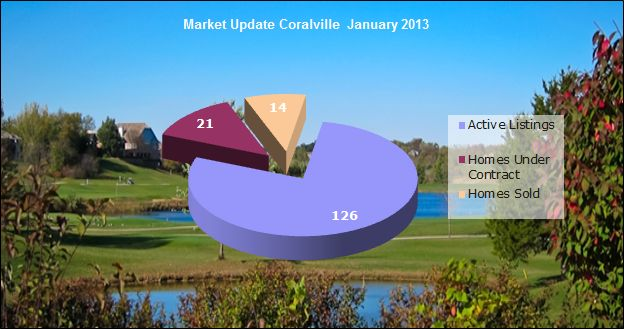 Real estate market update Coralville January 2013