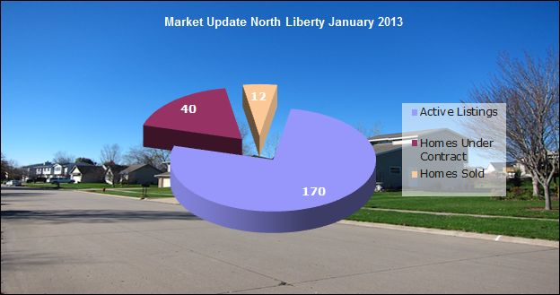 Home sold in North Liberty 2013