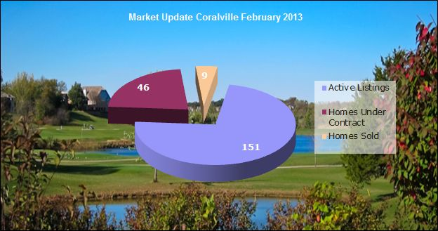 Coralville IA real estate market update February 2013