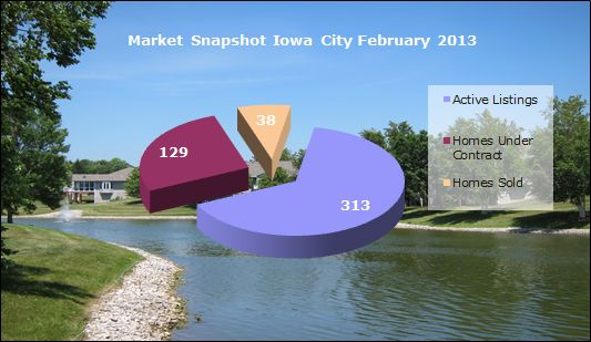 homes sold in iowa city february 2013
