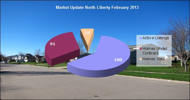 Homes Sales in North Liberty IA February 2013