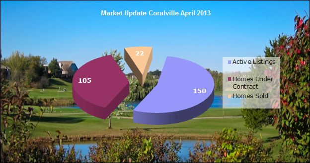 Coralville real estate market update April 2013