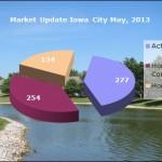 Market Update Iowa City May 2013