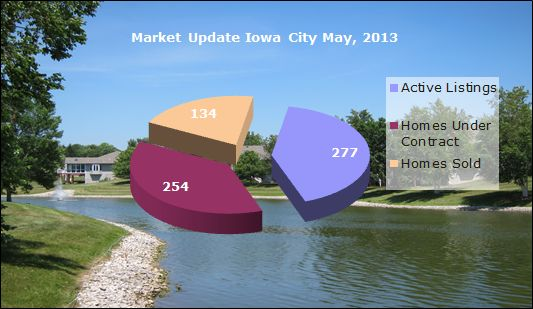 Iowa City real estate market update May 2013