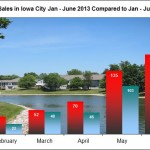Home Sales in Iowa City January – June 2013
