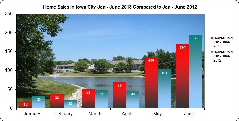 Home sales in Iowa City January through June 2013