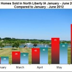 Home sales in North Liberty January - June 2013