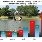Housing trends in Coralville January through June 2013