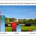 Market Update Iowa City July 2013