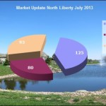 North Liberty IA Real Estate Market Update July 2013
