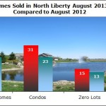 North Liberty IA Real Estate Market Update August 2013