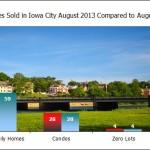 Market Update Iowa City August 2013