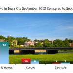 Market Update Iowa City September 2013
