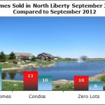 North Liberty IA Real Estate Market Update September 2013