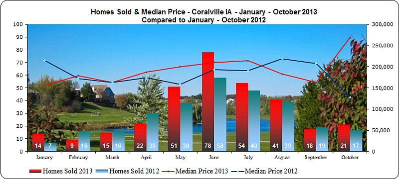 Homes sold in Coralville IA January - October 2013
