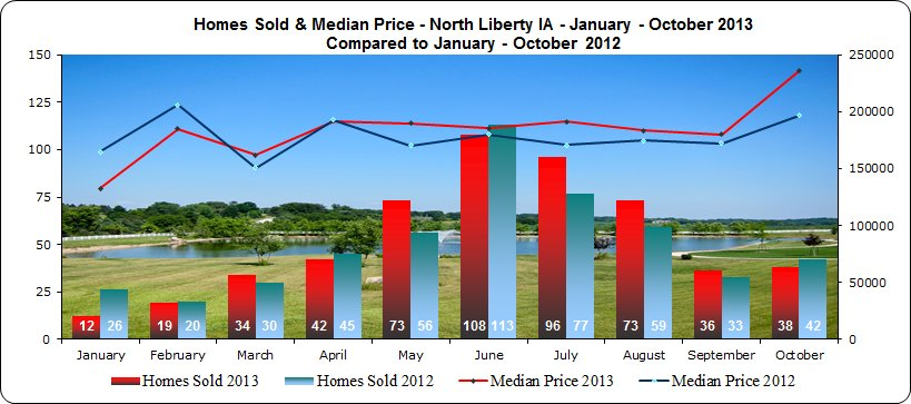Market trends in North Liberty - Homes Sold + Median Price