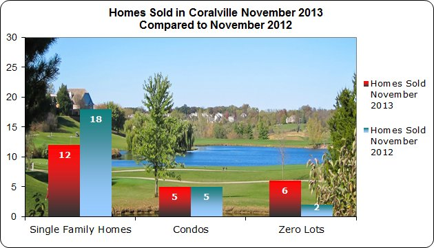 Coralville IA real estate market update November 2013