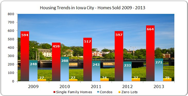 Single family homes, condos and zero lots sold in Iowa City 2009 - 2013
