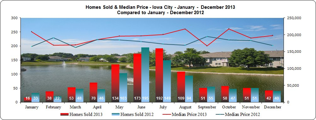 Homes sold and median price Iowa City 2013