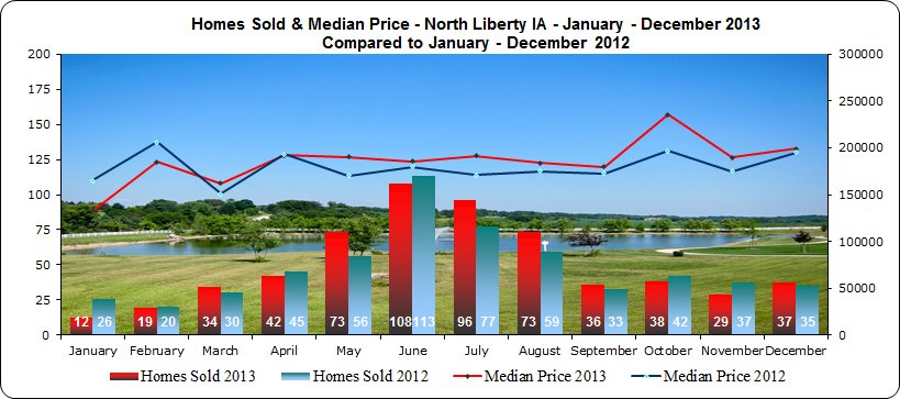 North Liberty IA Real Estate Market 2013