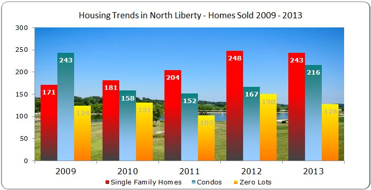 Single family homes, condos & Zero Lots Sold North Liberty 2009 - 2013