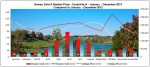 Home Sales & Home Prices Coralville IA 2013