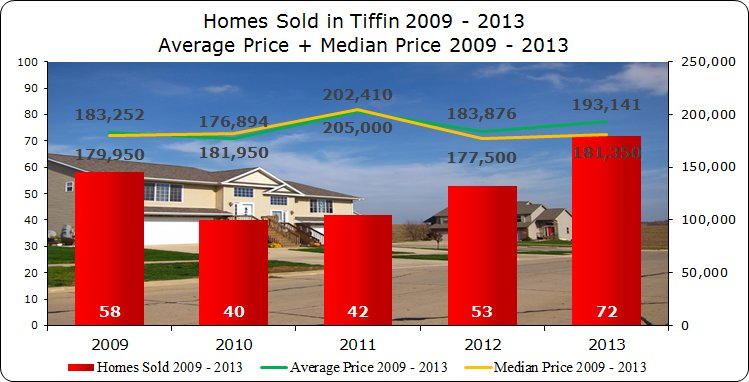 Homes Sold & Average Price Tiffin 2009 - 2013