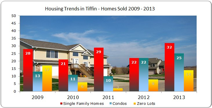 Single Family Homes, Condos & Zero Lots Sold in Tiffin 2009 - 2013