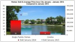 Real Estate Market Update Iowa City January 2014