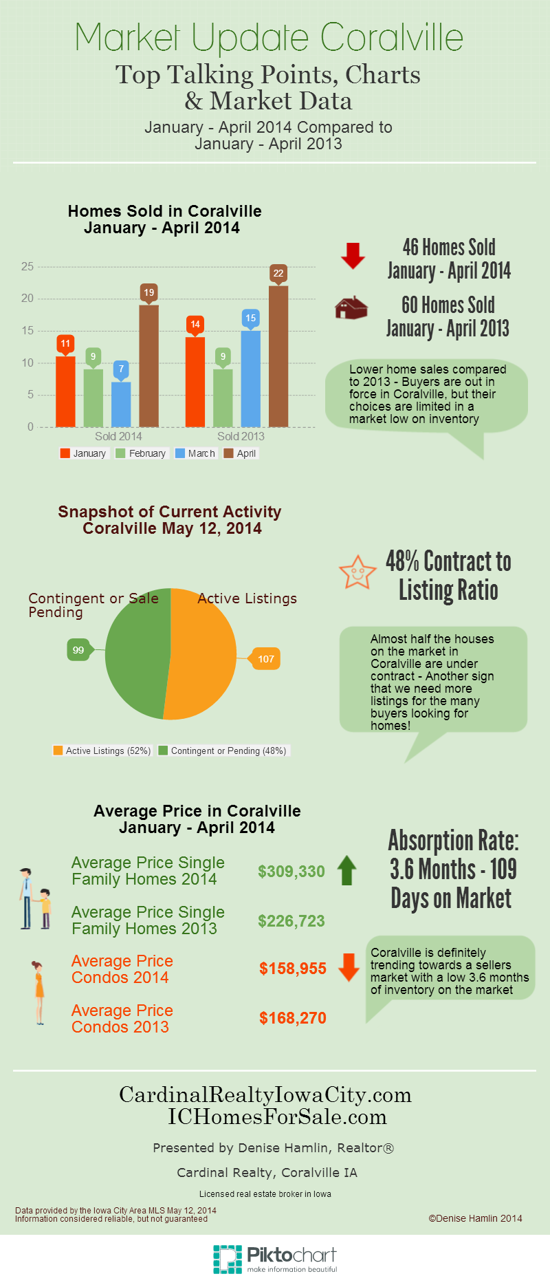 Coralville real estate market update April 2014